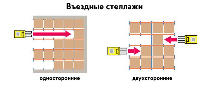 Одно- и двухстороние въездные стеллажи
